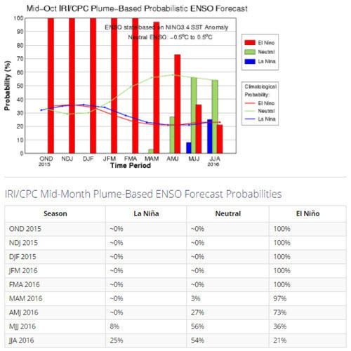 El Nino Predictability 2015 Mid October.jpg