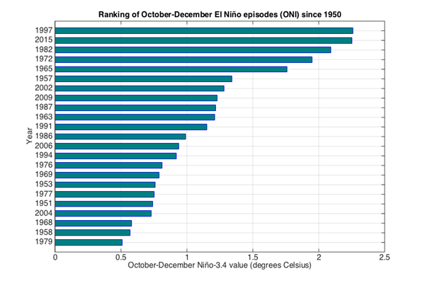 El Nino ranking of Oct-Dec episodes (ONI) since 1950.png