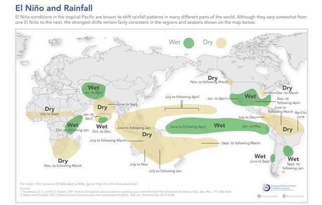 ElNino and Rainfall.jpg