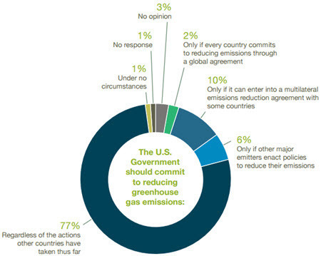 Expert Consensus - The U.S. Government should commit to reducing greenhouse gas emissions.jpg