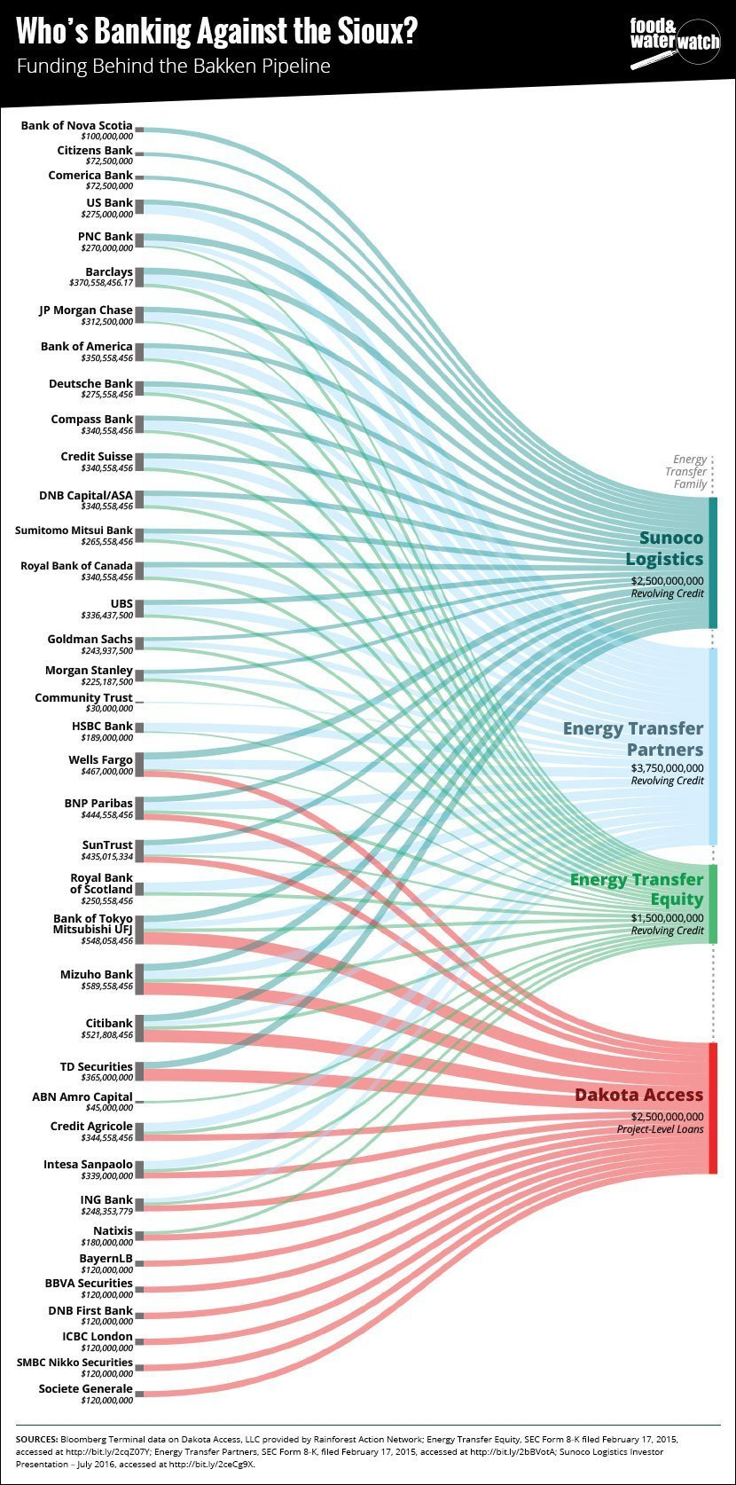 Financiers for DAPL by Food & Water Watch.jpg