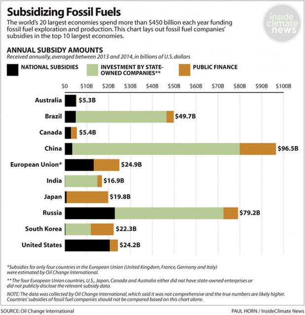 FossilFuelSubsidiesby G20 Countries 02.jpg