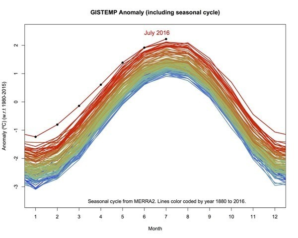 GISS Temp Anomaly 201607 Gavin Schmidt.jpg