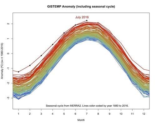 GISTEMP Anomaly as of 2016-07 by NASA.jpg