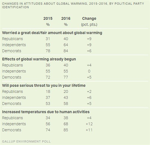 Gallup 2016-03 Changes in attituded about global warming by political identification 2015-2016.jpg