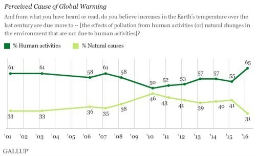 Gallup 2016-03 Perceived cause of global warming.jpg