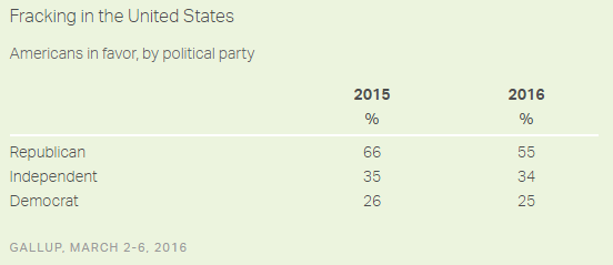 Gallup 2016-03 survey - by political party.png