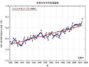 Global Average Temp til 2015.png