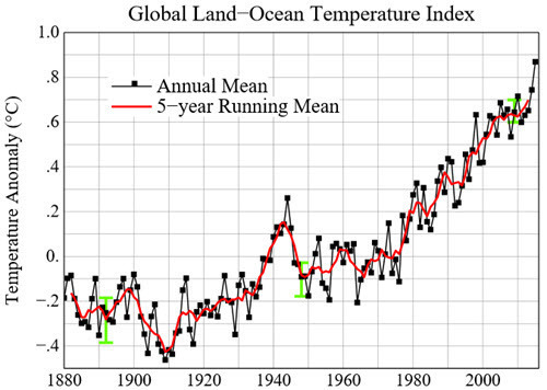 Global Land-Ocean Temp Index by NASA.jpg