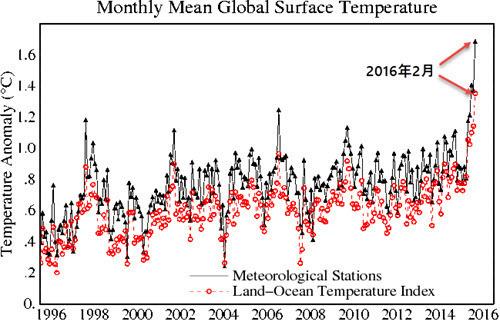 Global Monthly Mean Surface Temperature Change Metorologixal and lan-and-ocean.jpg