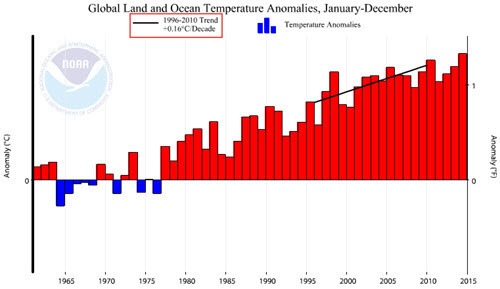 Global Temp Anomaly with 1996-2010 trend line.jpg