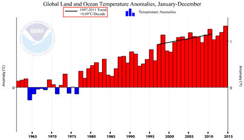 Global Temp Anomaly with 1997-2011 trend line.jpg