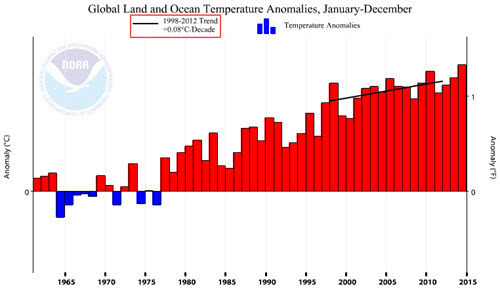 Global Temp Anomaly with 1998-2012 trend line.jpg