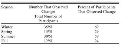 Herman-Mercer et al 2016 - Table 2 - Intergenerational observations of change by season.jpg
