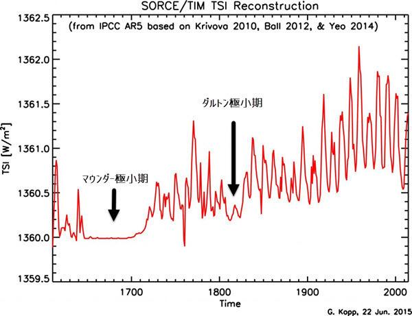 Historical Total Solar Irradiance Reconstruction.jpg