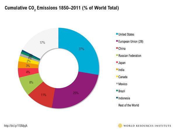 Historical emissions by WRI.jpg