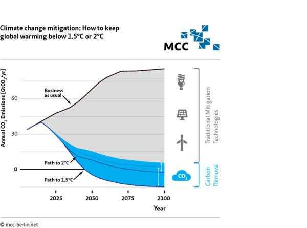 How to keep global warming below 1.5C or 2C.png