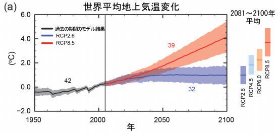 IPCC AR5 1986~2005 年平均に対する世界平均地上気温の変化.jpg