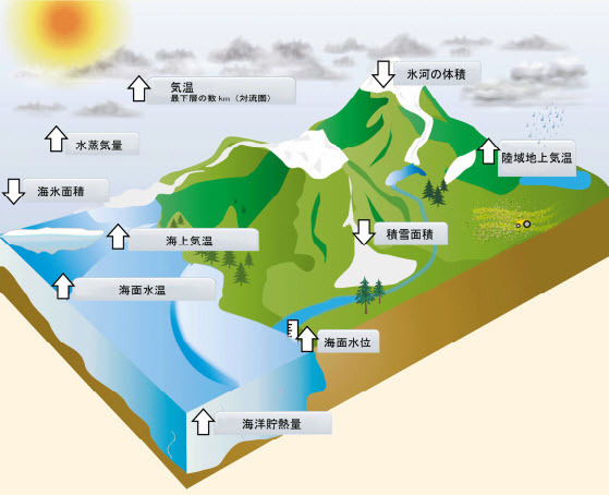 Indicators of climate change 2015-10-07 01.jpg