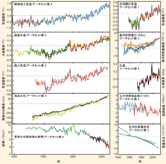 Indicators of climate change 2015-10-07 02.jpg
