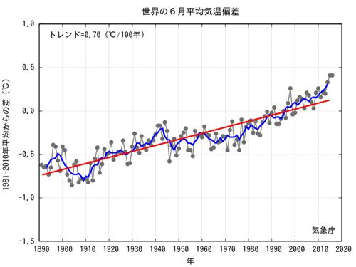 JMA Average Global Temp Anomalies 2016-06.png