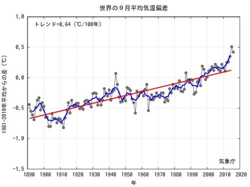 JMA Average Global Temp Anomalies 2016-09.png