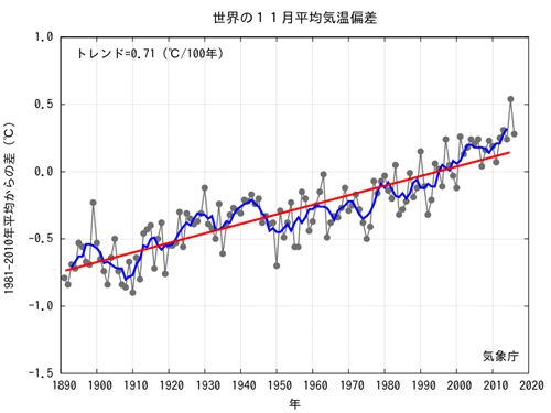JMA Average Global Temp Anomalies 2016-11.png