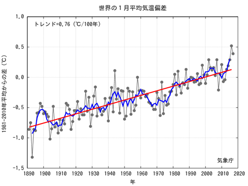 JMA Average Global Temp Anomalies  2017-01.png