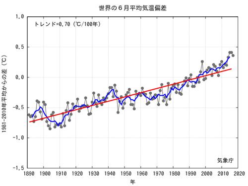 JMA Average Global Temp Anomalies  2017-06.png