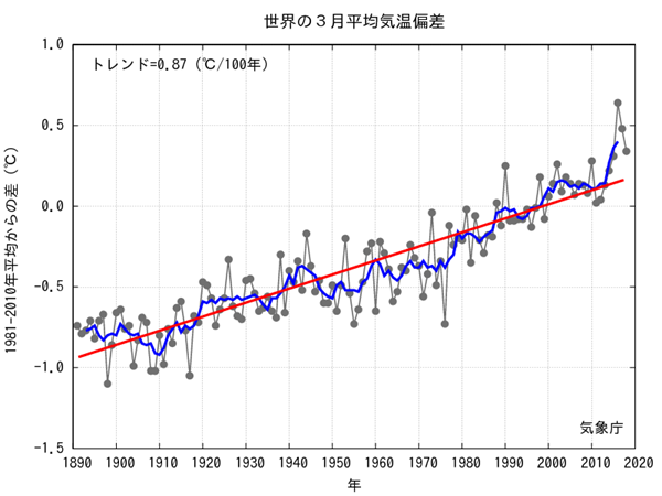 JMA Average Global Temp Anomalies  2018-03.png