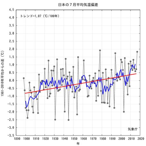 JMA Average JPN Temp Anomalies  2017-07.png