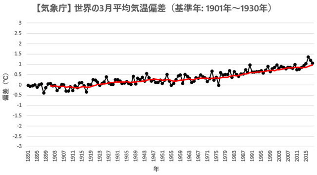 JMA Global Temp Anomaly 201803 -3 to 3 axis.jpg