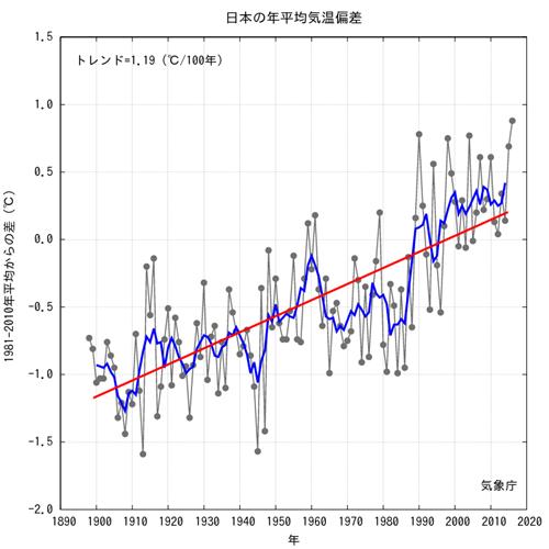 JMA Japan Average Annual Temp Anomalies 2016.png