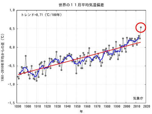 JMA Nov 2015 Global Temp Monthly Anomaly.jpg