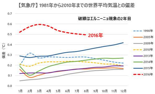 JMA Temp Anomalies Comparison with Previous Records 2016-08 JP.jpg