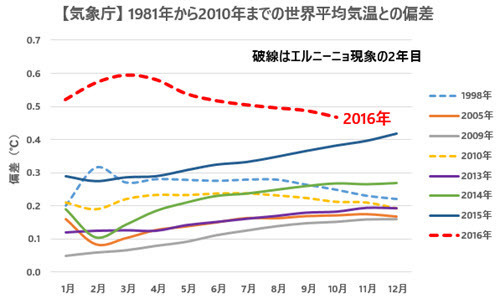 JMA Temp Anomalies Comparison with Previous Records 2016-10 JP.jpg