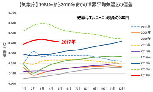 JMA Temp Anomalies Comparison with Previous Records 2017-05.jpg