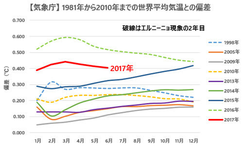JMA Temp Anomalies Comparison with Previous Records 2017-06.jpg