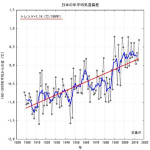 Japan Annual Average Temp til 2015.png