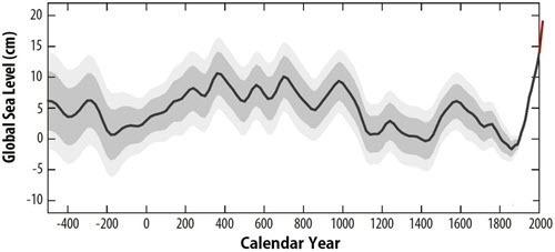 Kopp et al 2016 - Reconstruction of the global sea-level evolution.jpg
