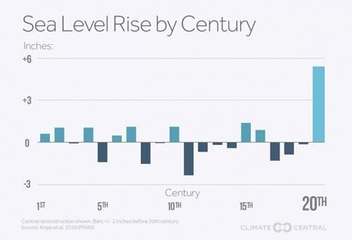 Kopp et al 2016 - Sea Level Rise by Century.jpg