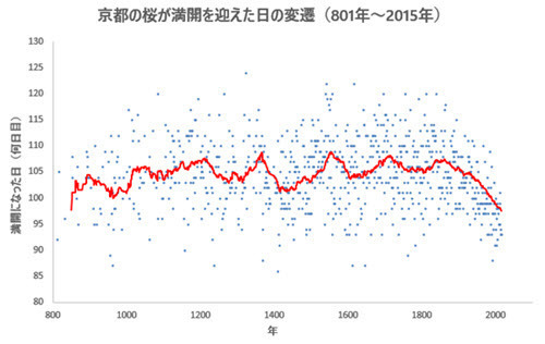 Kyoto Flowering Day with Moving Average.jpg