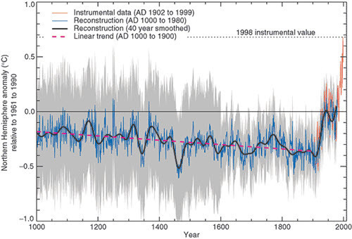 Mann et al 1999 - Millennial Northern Hemisphere (NH) temperature reconstruction (blue) and instrumental data (red) from AD 1000 to 1999.jpg