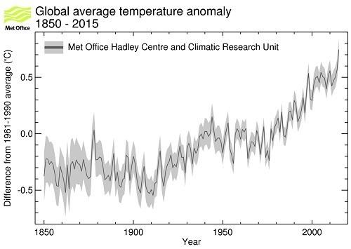 Met Office hadcrut4 Global average temperature anomaly 1850-2015.jpg