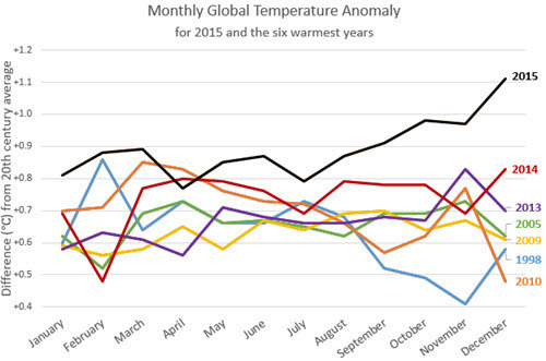 Monthly Global Temperature Anomaly as of December 2015.jpg