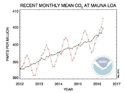 Monthly mean CO2 at Mauna Loa Hawaii as of 2016-04.jpg