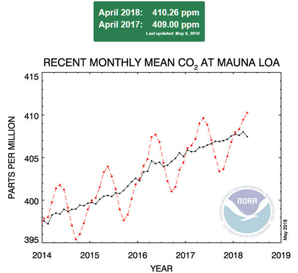Monthly mean CO2 at Mauna Loa Hawaii as of 2018-04.jpg