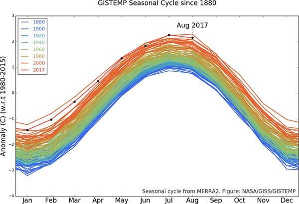 NASA GISS Global Temp Anomaly Graph 201708.png