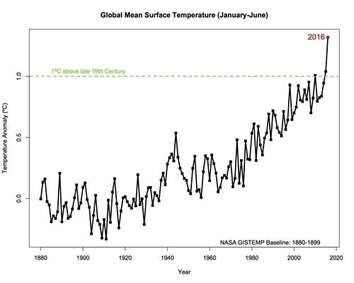 NASA GISS Temp Anomalies 201601-2016-06.jpg