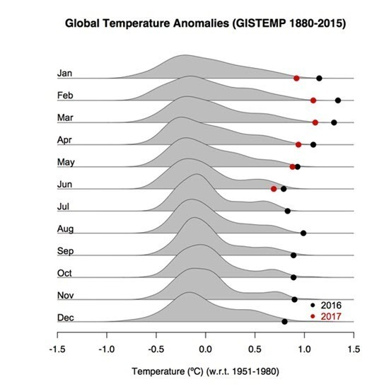 NASA Gavin Schmidt Monthly Global Temp Change Since 1880 with recent two years records.jpg